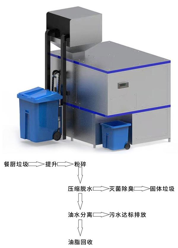 环保餐饮垃圾干湿分离设备联系方式
